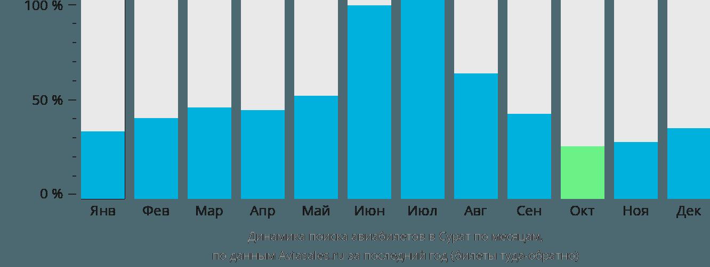 Динамика поиска авиабилетов в Сурат по месяцам