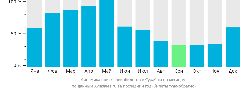Динамика поиска авиабилетов в Сарабаю по месяцам