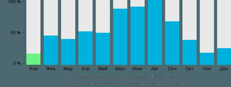 Динамика поиска авиабилетов в Ламеция-Терме по месяцам