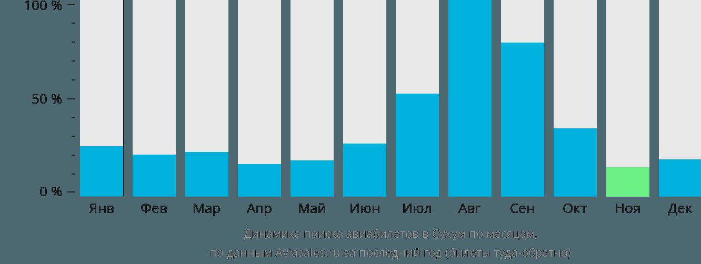 Динамика поиска авиабилетов Сухум по месяцам