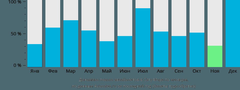 Динамика поиска авиабилетов в Сату-Маре по месяцам
