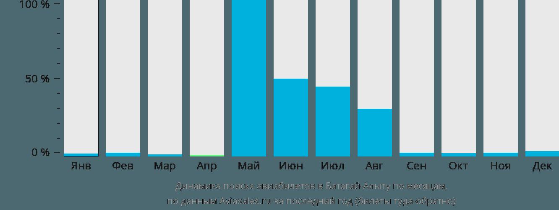Динамика поиска авиабилетов в Батагай по месяцам