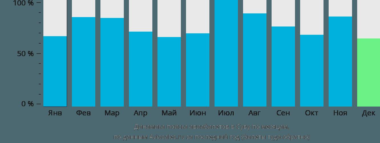 Динамика поиска авиабилетов в Суву по месяцам