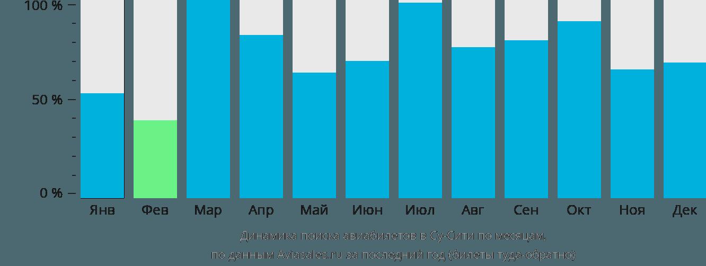 Динамика поиска авиабилетов Су-сити по месяцам