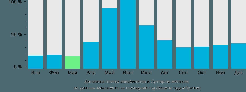Динамика поиска авиабилетов Сунтар по месяцам