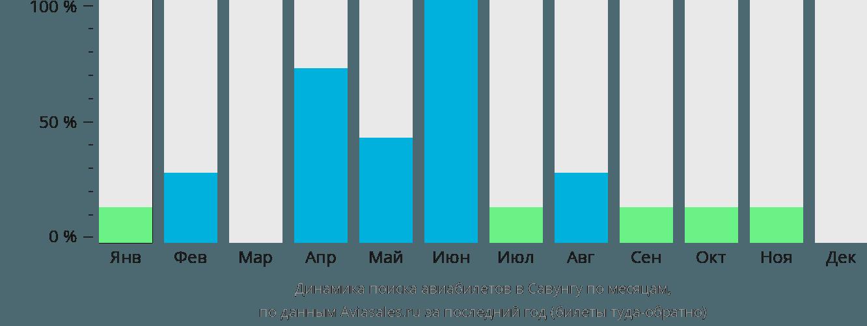 Динамика поиска авиабилетов Савоонга по месяцам