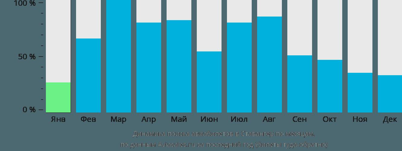 Динамика поиска авиабилетов в Ставангер по месяцам