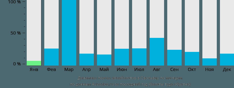 Динамика поиска авиабилетов в Свольвер по месяцам