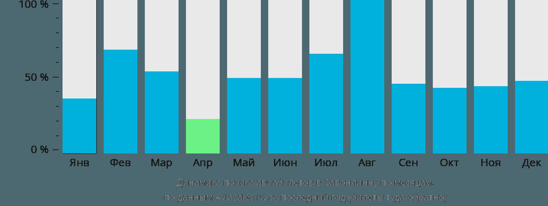 Динамика поиска авиабилетов в Савонлинну по месяцам