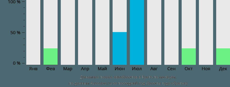 Динамика поиска авиабилетов Куито по месяцам