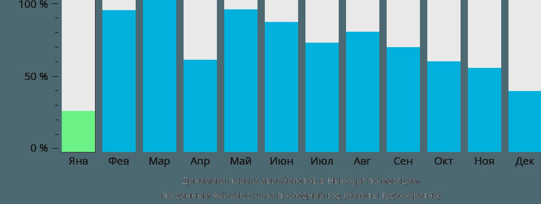 Динамика поиска авиабилетов в Ньюберг по месяцам