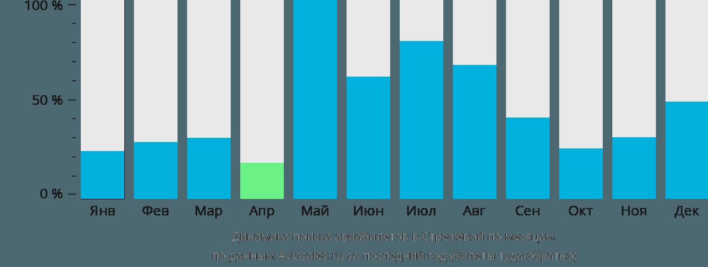 Динамика поиска авиабилетов в Стрежевой по месяцам