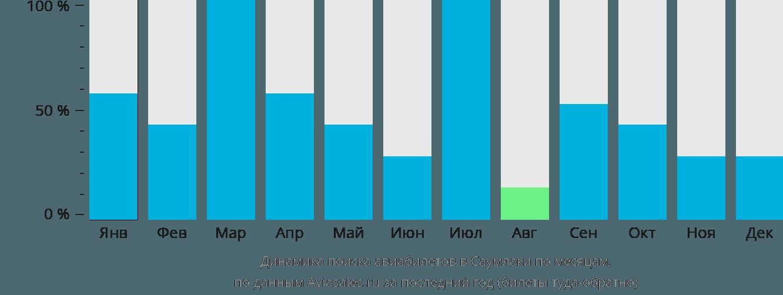Динамика поиска авиабилетов в Саумлаки по месяцам