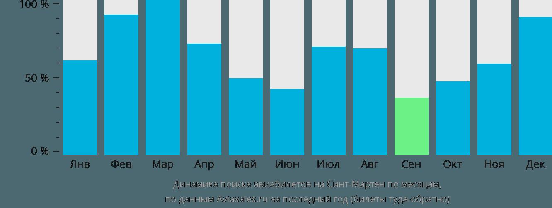 Динамика поиска авиабилетов в Синт-Мартен по месяцам