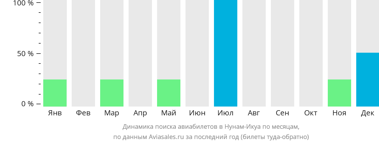 Динамика поиска авиабилетов в Нунам-Икуа по месяцам