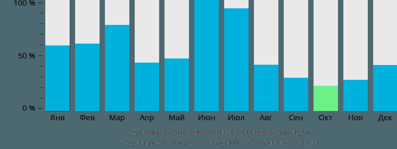 Динамика поиска авиабилетов в Сринагар по месяцам