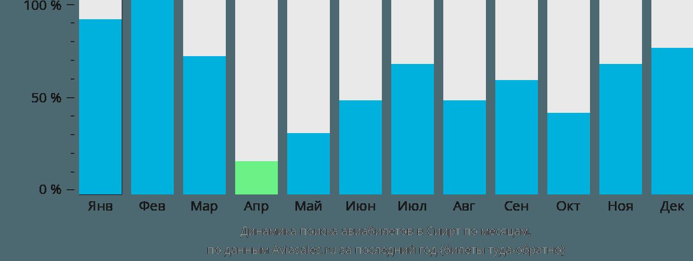 Динамика поиска авиабилетов в Сиирт по месяцам