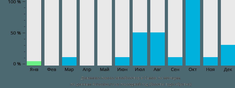Динамика поиска авиабилетов в Сымао по месяцам