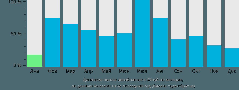 Динамика поиска авиабилетов в Сёнай по месяцам