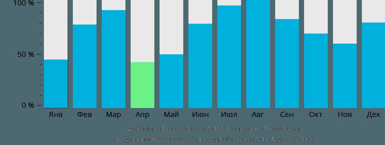 Динамика поиска авиабилетов в Сиракьюс по месяцам