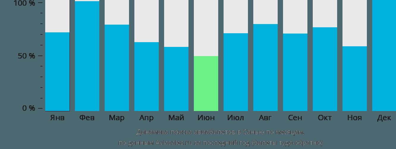 Динамика поиска авиабилетов в Санью по месяцам