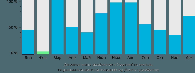 Динамика поиска авиабилетов Сторновэй по месяцам