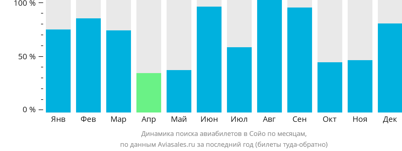 Динамика поиска авиабилетов в Сойо по месяцам