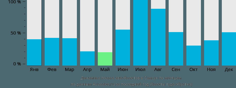 Динамика поиска авиабилетов в Самсун по месяцам