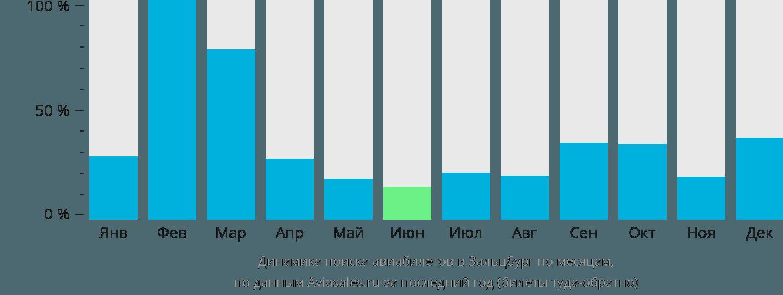 Динамика поиска авиабилетов в Зальцбург по месяцам