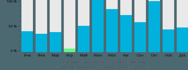 Динамика поиска авиабилетов в Зайсана по месяцам