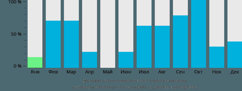 Динамика поиска авиабилетов Скукуза по месяцам