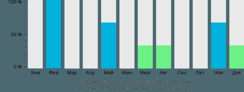 Динамика поиска авиабилетов Шверин по месяцам