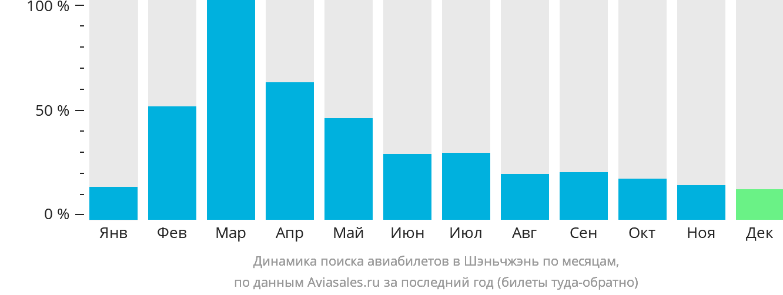 Динамика поиска авиабилетов в Шэньчжэнь по месяцам