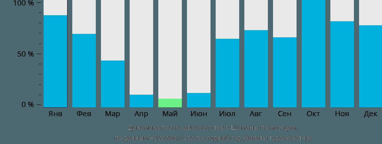 Динамика поиска авиабилетов в Шиманы по месяцам