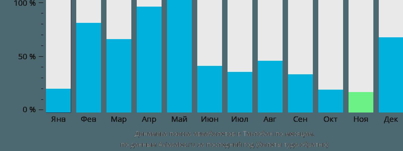 Динамика поиска авиабилетов Таклобан по месяцам