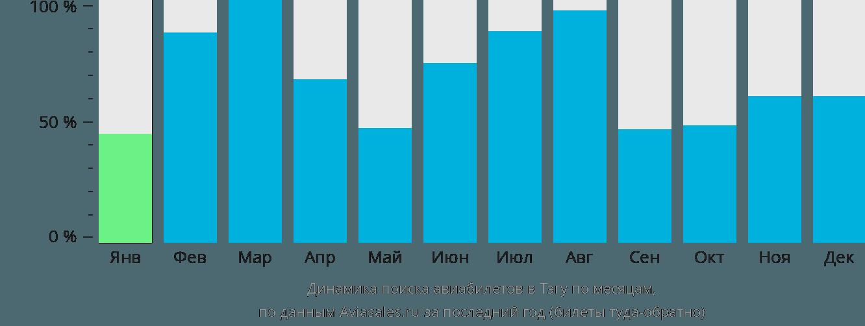Динамика поиска авиабилетов в Тэгу по месяцам