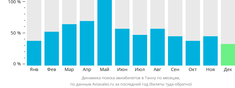 Динамика поиска авиабилетов в Танна по месяцам