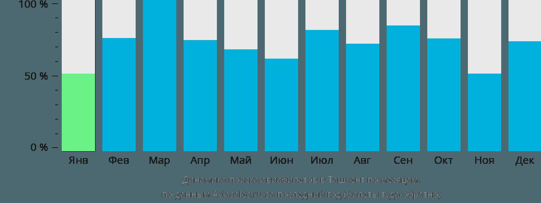 Динамика поиска авиабилетов в Ташкент по месяцам