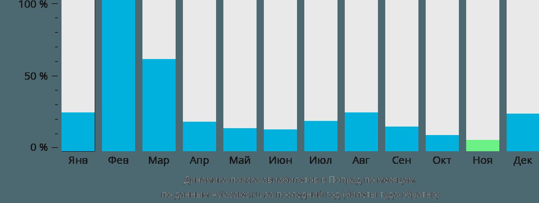 Динамика поиска авиабилетов в Попрад по месяцам