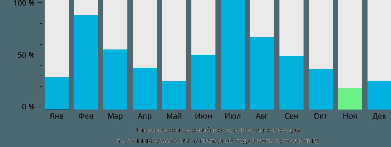 Динамика поиска авиабилетов Туй Хоа по месяцам