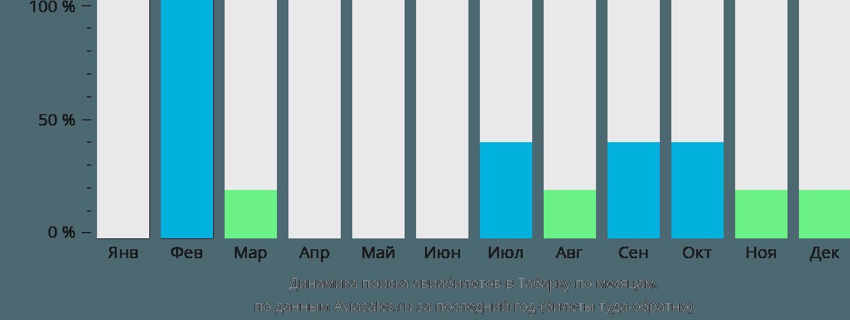 Динамика поиска авиабилетов в Табарку по месяцам