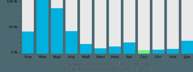 Динамика поиска авиабилетов в Тумбес по месяцам