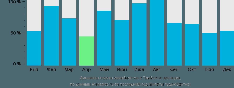 Динамика поиска авиабилетов в Тамбов по месяцам
