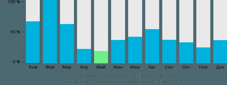 Динамика поиска авиабилетов в Тебр по месяцам