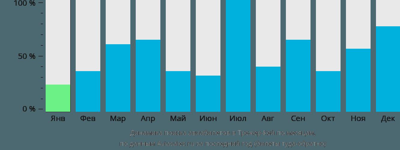Динамика поиска авиабилетов в Треже Кей по месяцам