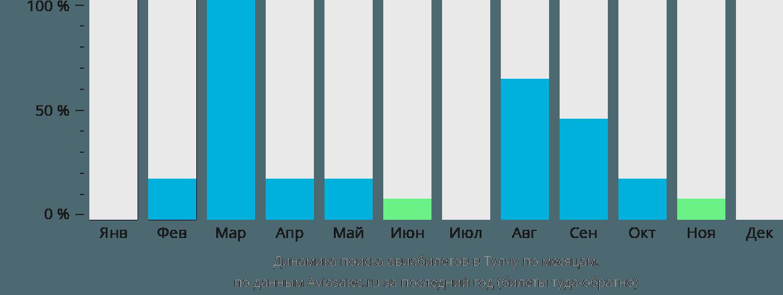 Динамика поиска авиабилетов Тулча по месяцам