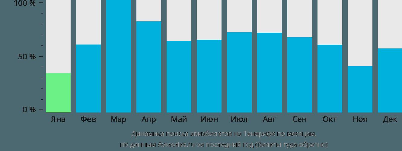 Динамика поиска авиабилетов на Тенерифе по месяцам