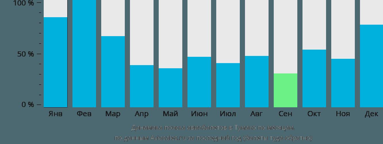 Динамика поиска авиабилетов в Тумако по месяцам