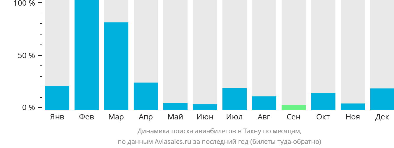 Динамика поиска авиабилетов в Такну по месяцам