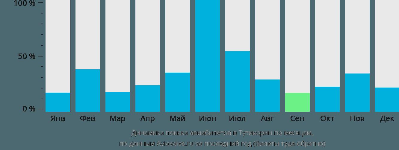 Динамика поиска авиабилетов в Тутикорин по месяцам